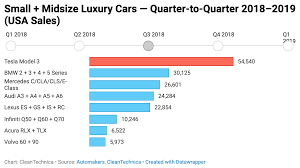 Tesla Model 3 Used Car Sales In Usa Continue To Taunt Bmw