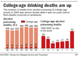 Health - Prove Drinking Kids Addictions To News Deadly Nbc College Games