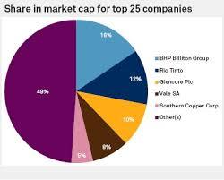 Top 25 Mining Companies By Market Cap S P Global Market