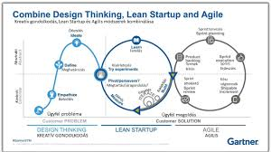 Design Thinking Agile Manifesto Design Thinking Lean Startup And Agile What Is The