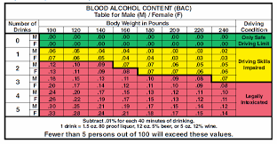What Effects Blood Alcohol Content Pro Tec Breathalyzers