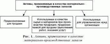 Учёт материально производственных запасов отчёт по практике  Похожие посты