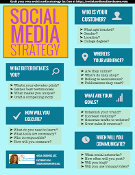 Social Media Strategy Chart Template To Identify Your