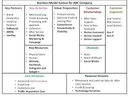 Online Sales Business Plan Car Sales Business Plan Template