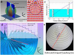An all-dielectric 3D Luneburg lens ...