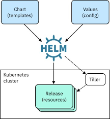Helm Charts For Kubernetes Get Started With Helm To Configure And Manage Kubernetes