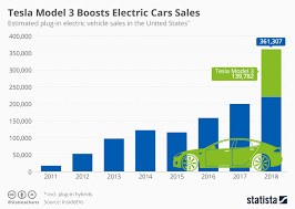 Chart Tesla Model 3 Boosts Electric Cars Sales Statista