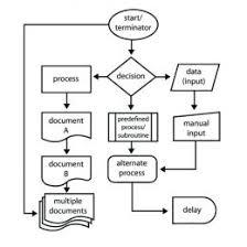 Basic Flowchart Create Flow Chart Website Creating Flow Charts In Excel Flowchart