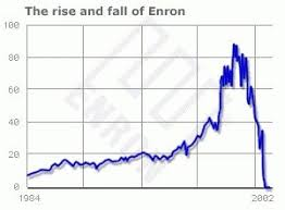 Enron Share Price Chart Enron Corporation The Handbook Of Texas Online Texas