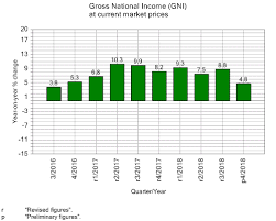 Chart 040 A Gross National Income At Current Market
