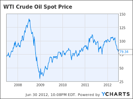 Wti Crude Oil Price Chart 2009 Wti Crude Oil Wti Crude Oil Price Cnbc