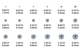 Real Size Diamond Carat Chart 3 Carat Diamond Rings A Full Price Guide And Buying Advice