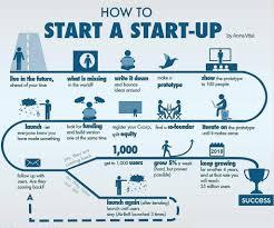 Startup Business Plan Startup Business Plan Template Template Business 1