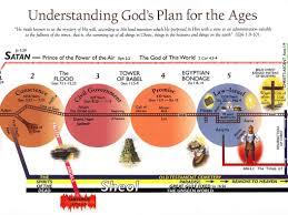 Gods Prophetic Plan Chart