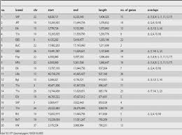 Chihuahua Weight Chart In Kg Puppy Weight Calculator Online Charts Collection