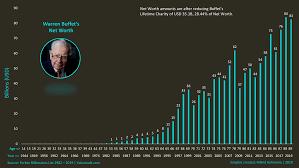 Warren Buffett Money Chart The Secret To Warren Buffetts Wealth Creation