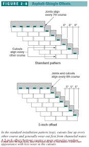 architectural shingles installation. The Most Common Installation In NC Is \u201chalf-tab Offset\u201d Even For Nicer \u201carchitectural Shingles\u201d, Because It Easiest And Fastest Method Architectural Shingles G