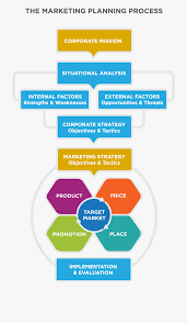 1842 X 2717 0 0 Marketing Plan Process Flow Chart 1696553