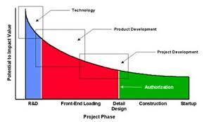 Front End Engineering Pusb Chennai Pvt Ltd