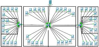 Berdasarkan hubungan fungsional komputer dalam pemrosesan data. Lan Pengertian Fungsi Peralatan Media Transmisi Dan Topologi Jagad Id