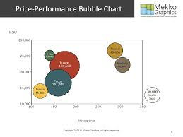 Displaying Product Mix In A Price Performance Bubble Chart