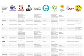 Election 2019 What The Manifestos Say On Energy And Climate