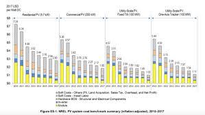 Nrel Organization Chart Nrel Risk And Well Being