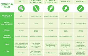 Light K Chart 11 Simple Guidelines To Know Before Buying Grow Lights