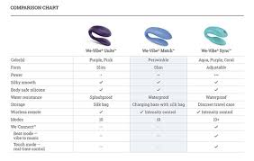 Womanizer Comparison Chart We Vibe Interesting We Vibe With We Vibe Simple We Vibe