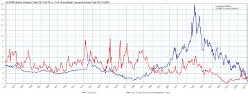 Long Term Interest Rates And Yield English Forum Switzerland