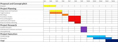 Gantt Chart Phd Proposal Conclusive Research Gantt Chart Example Gantt Chart Research