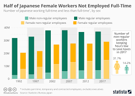Chart Half Of Japanese Female Workers Are Not Employed Full