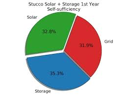 Pie Chart News Stucco Self Sufficiency Pie Chart Abc News Australian