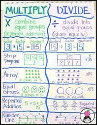 Kids Math Charts 182 Best Math Anchor Charts 1st 3rd Grade Images In 2019