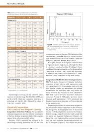 Dichroscope Color Chart The Journal Of Gemmology Pages 51 92 Text Version