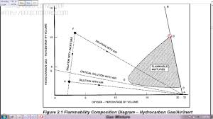 Lel And Uel Chart Flammability Diagram Important Tips