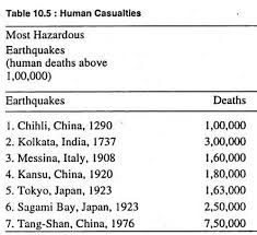 essay on earthquakes top essays on earthquakes geography human casualities