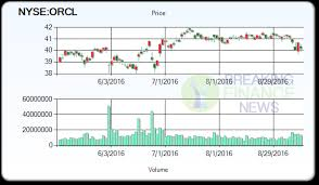 Orcl Stock Quote