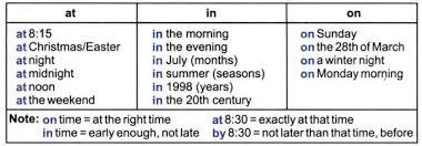Упражнения предлоги места времени on in at английский язык предлоги времени в английском языке таблица