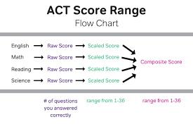 Act essay score Waldorf Today PrepScholar Blog