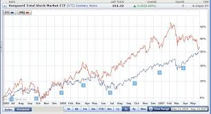 Investment Charts And Graphs How To Get An Accurate Investment Graph Mad Money Machine