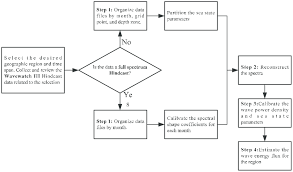 A Flowchart Of Finding The Wave Power Density And Annual