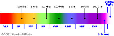 Vhf Spectrum Chart How The Radio Spectrum Works Howstuffworks