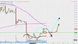 Vape Stock Chart Vape Holdings Inc Vape Stock Chart Technical Analysis For 11 11 16