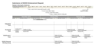 What Is The Purpose Of Gantt Chart Edward Tufte Forum Project Management Graphics Or Gantt