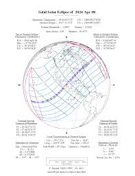 Solar Eclipses When Is The Next One Space