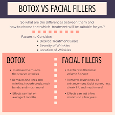 Lip Filler Chart Want To Know The Difference Between Botox Facial Fillers