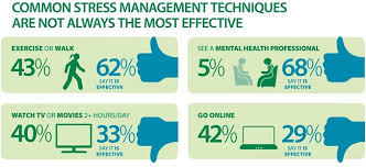 8 Proven Ways To Overcome Work Stress Business 2 Community