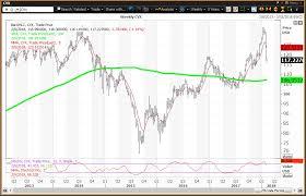 Chevron Stock Quote 14 Stunning Strong Crude Oil No Help For Chevron Exxon Mobil Investopedia