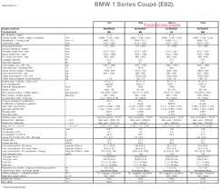 Full Technical Specs Sheet for 1-series coupe (e82)